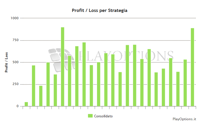 Profit Loss per strategia con premi