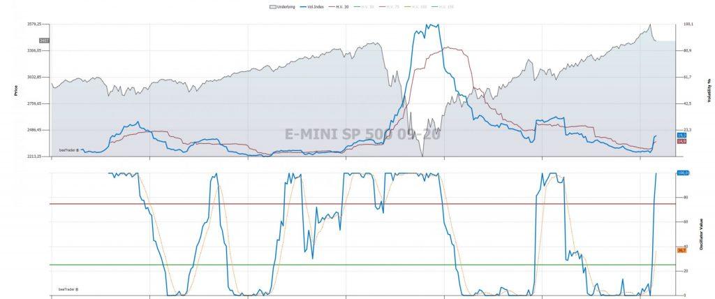 Capire ed usare le volatilità storica ed implicita